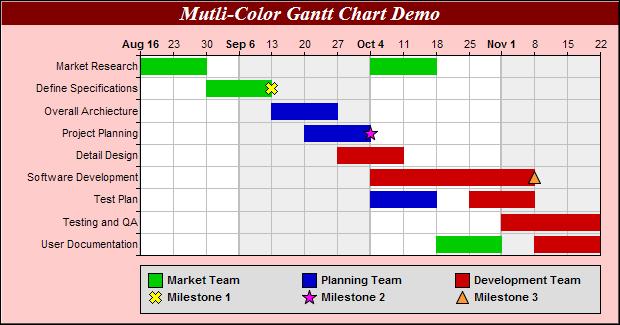 Multi Color Gantt Chart