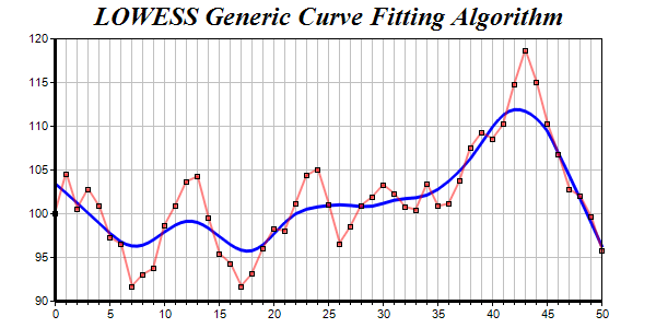 General Curve Fitting