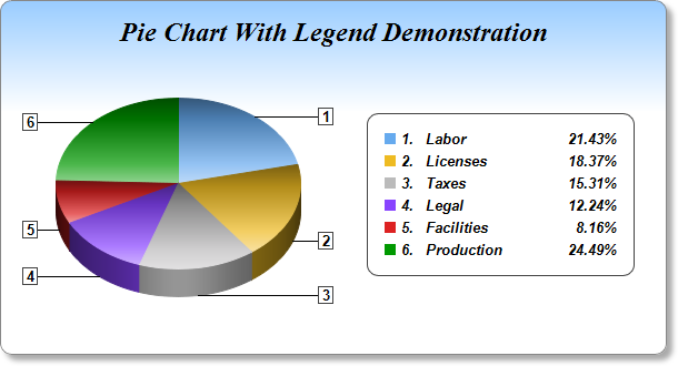 Pie chart with legend 2 this example demonstrates a pie chart with a legend box together with many effects such as gradient color background rounded frame soft drop shadow ccuart Choice Image
