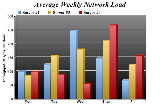 Gradient Multi Bar Chart
