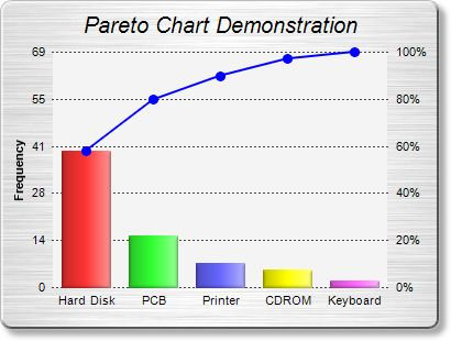 Pareto chart ccuart Image collections
