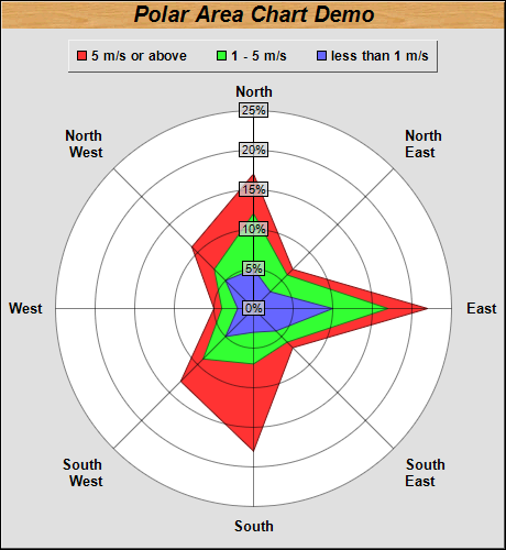 polar area chart : polar area diagram - findchart.co