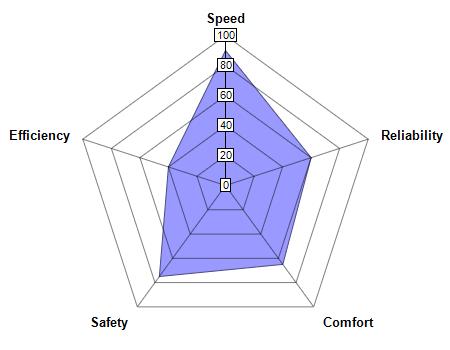 Simple Radar Chart
