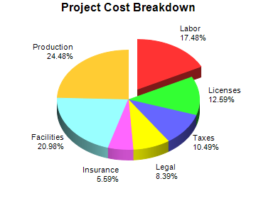 This Example Extends The Simple Pie Chart By Drawing In Adding A Le And Exploding Sector