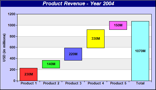 Waterfall chart this example demonstrates creating a multi color waterfall chart ccuart Gallery