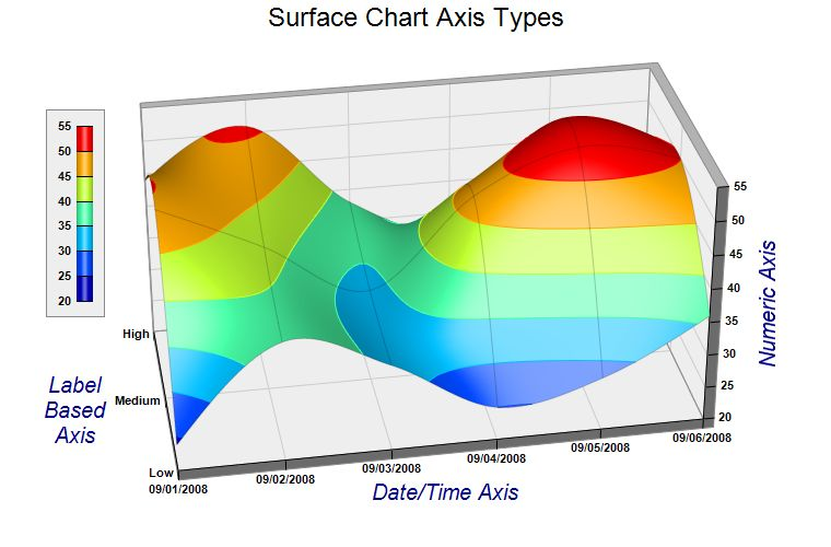 surface chart axis types