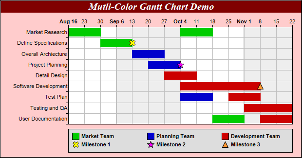 Multi Color Gantt Chart