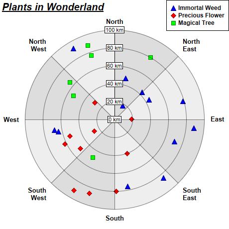 Polar Scatter Chart