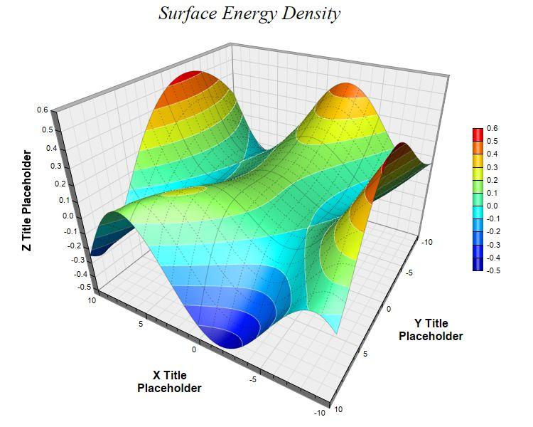 surface chart 3