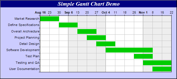 this example demonstrates a simple gantt chart this chart is created ...