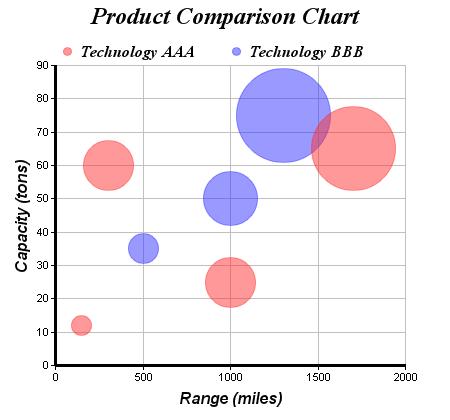 ChartDirector Chart Gallery Bubble Charts – Bubble Chart