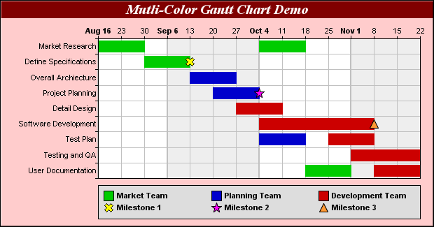 chartdirector chart gallery gantt charts : gant diagram - findchart.co