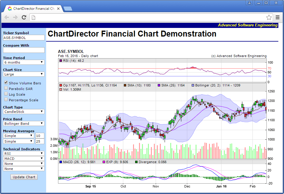 ChartDirector Interactive Financial Chart