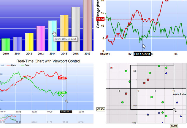 Real time interactive charts with track cursors, 