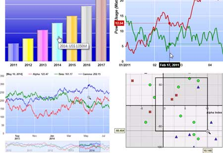 Chart and Graph Component, Control and Plotting Library for
