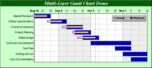A Gantt Chart With Multiple Bars Per Task In Which The Can Be Of Diffe Colors And Completed Milestone Symbols