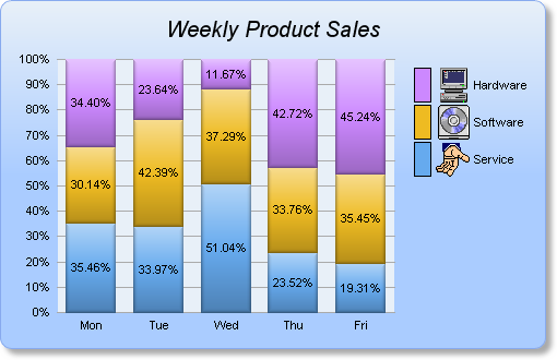 ChartDirector Chart Gallery - Bar Charts (2)