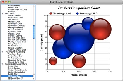 Chartdirector For C C Chart And Graph Library For