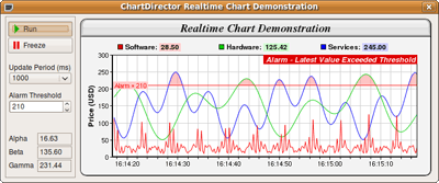Chartdirector For C Universal C Chart And Graph