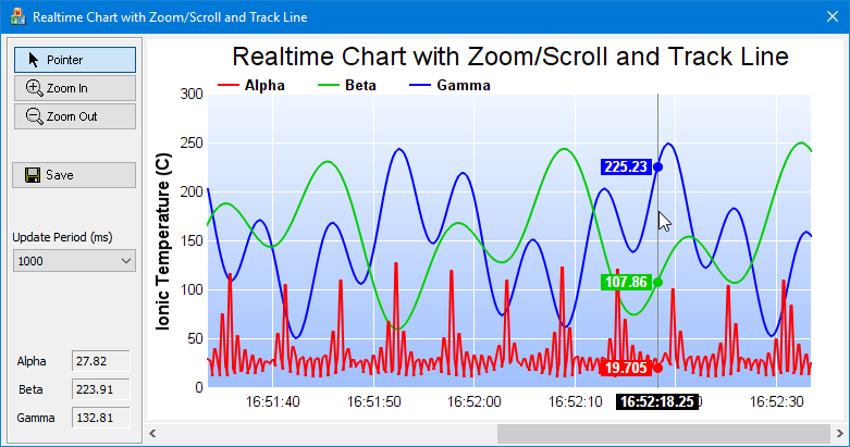 Chartdirector for c c chart and graph library for mfc qt and mfc chart control displaying a realtime chart with zoom scroll track cursor ccuart Gallery