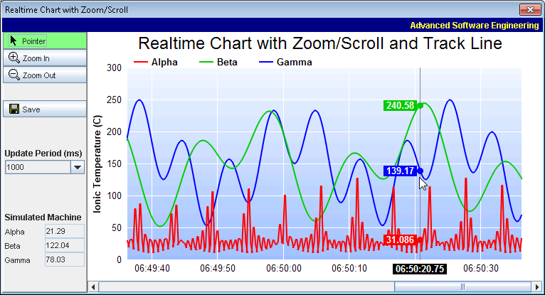 Java chart control displaying a realtime chart with zoom, scroll, track cursor, and PDF export