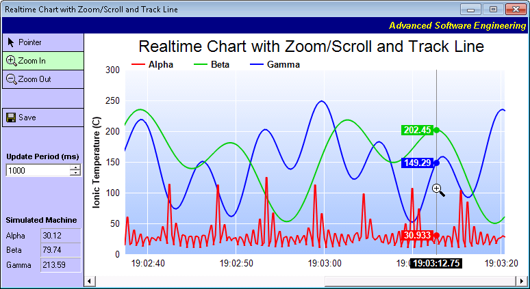 .NET chart control displaying a realtime chart with zoom, scroll, track cursor, and PDF export