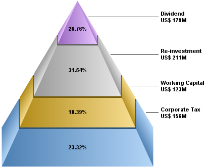 3D pyramid chart with gradient shading, and with labels at the ...