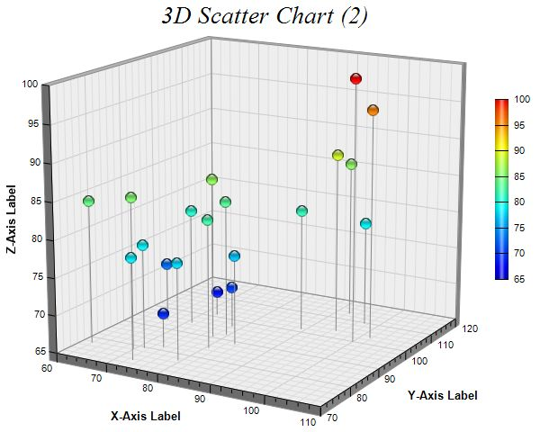 ChartDirector Chart Gallery - 3D Scatter Charts