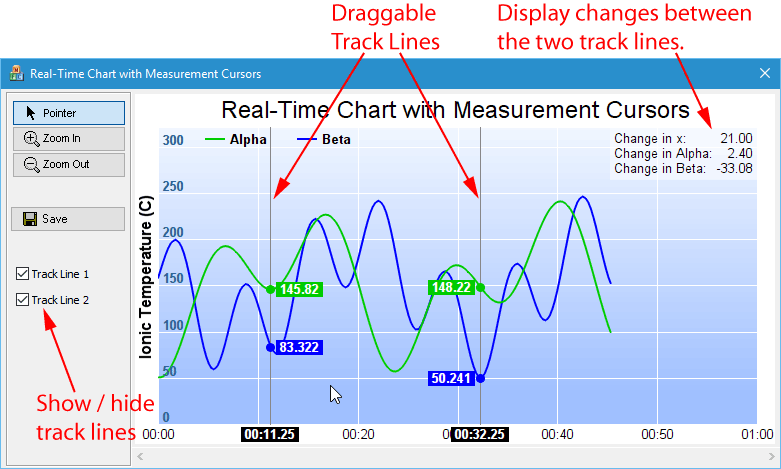 Real-Time Chart with Measurement Cursors in C++ (MFC, Qt) and C# ( NET)