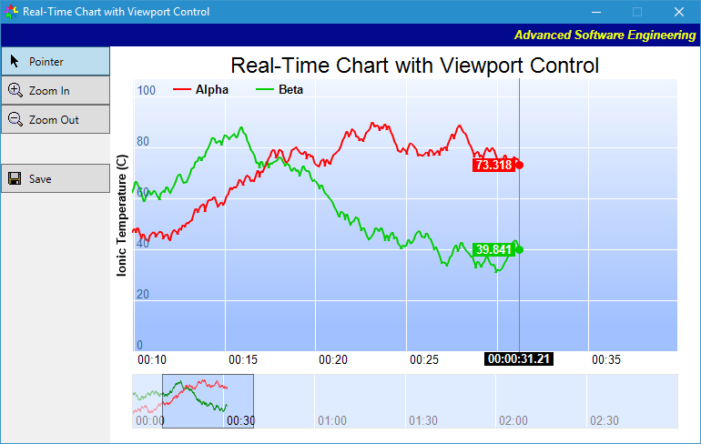 Real-Time Chart with Viewport Control Example in C++ (MFC, Qt), C#